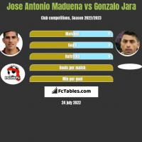 Jose Antonio Maduena vs Gonzalo Jara h2h player stats