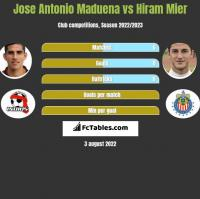 Jose Antonio Maduena vs Hiram Mier h2h player stats