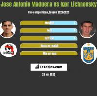 Jose Antonio Maduena vs Igor Lichnovsky h2h player stats