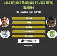 Jose Antonio Maduena vs Jose David Ramirez h2h player stats