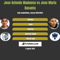 Jose Antonio Maduena vs Jose Maria Basanta h2h player stats