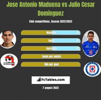 Jose Antonio Maduena vs Julio Cesar Dominguez h2h player stats