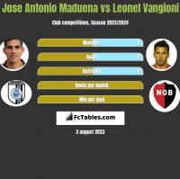 Jose Antonio Maduena vs Leonel Vangioni h2h player stats
