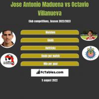Jose Antonio Maduena vs Octavio Villanueva h2h player stats