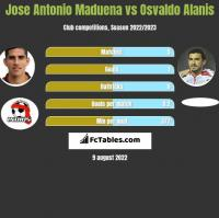 Jose Antonio Maduena vs Osvaldo Alanis h2h player stats