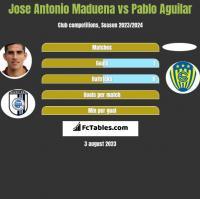 Jose Antonio Maduena vs Pablo Aguilar h2h player stats