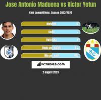 Jose Antonio Maduena vs Victor Yotun h2h player stats