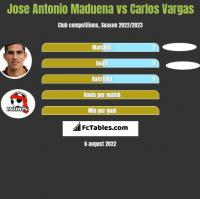 Jose Antonio Maduena vs Carlos Vargas h2h player stats