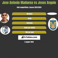Jose Antonio Maduena vs Jesus Angulo h2h player stats