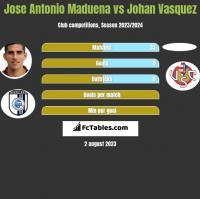 Jose Antonio Maduena vs Johan Vasquez h2h player stats