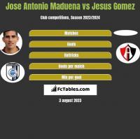 Jose Antonio Maduena vs Jesus Gomez h2h player stats