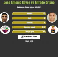 Jose Antonio Reyes vs Alfredo Ortuno h2h player stats