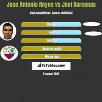 Jose Antonio Reyes vs Joel Barcenas h2h player stats