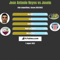 Jose Antonio Reyes vs Joselu h2h player stats