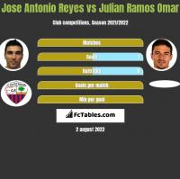 Jose Antonio Reyes vs Julian Ramos Omar h2h player stats