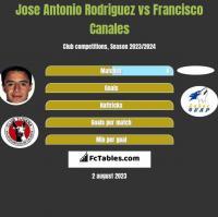 Jose Antonio Rodriguez vs Francisco Canales h2h player stats