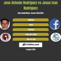 Jose Antonio Rodriguez vs Jesus Ivan Rodriguez h2h player stats