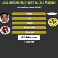 Jose Antonio Rodriguez vs Luis Malagon h2h player stats
