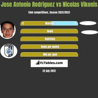 Jose Antonio Rodriguez vs Nicolas Vikonis h2h player stats