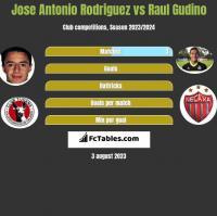 Jose Antonio Rodriguez vs Raul Gudino h2h player stats