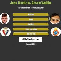 Jose Arnaiz vs Alvaro Vadillo h2h player stats