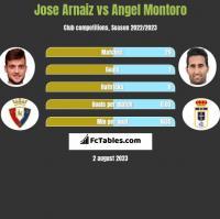 Jose Arnaiz vs Angel Montoro h2h player stats
