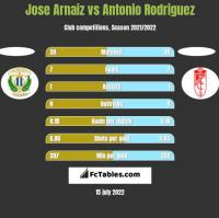 Jose Arnaiz vs Antonio Rodriguez h2h player stats