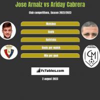 Jose Arnaiz vs Ariday Cabrera h2h player stats