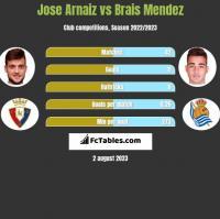 Jose Arnaiz vs Brais Mendez h2h player stats