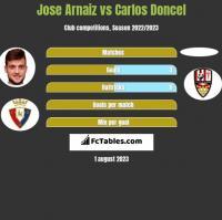 Jose Arnaiz vs Carlos Doncel h2h player stats