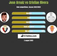 Jose Arnaiz vs Cristian Rivera h2h player stats