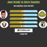 Jose Arnaiz vs Curro Sanchez h2h player stats