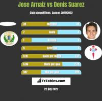 Jose Arnaiz vs Denis Suarez h2h player stats