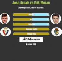 Jose Arnaiz vs Erik Moran h2h player stats