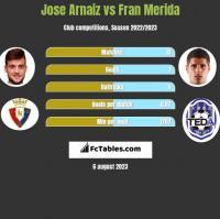 Jose Arnaiz vs Fran Merida h2h player stats