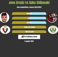 Jose Arnaiz vs Gaku Shibasaki h2h player stats