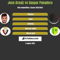 Jose Arnaiz vs Gaspar Panadero h2h player stats