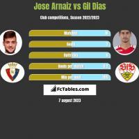 Jose Arnaiz vs Gil Dias h2h player stats