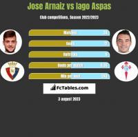 Jose Arnaiz vs Iago Aspas h2h player stats