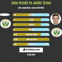 Jose Arnaiz vs Javier Eraso h2h player stats