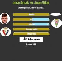 Jose Arnaiz vs Juan Villar h2h player stats