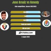 Jose Arnaiz vs Kenedy h2h player stats