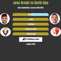 Jose Arnaiz vs Kevin Bua h2h player stats