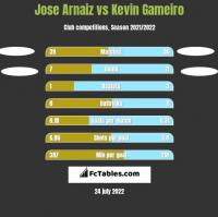 Jose Arnaiz vs Kevin Gameiro h2h player stats