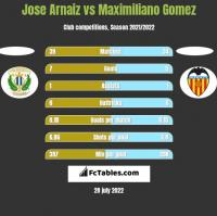 Jose Arnaiz vs Maximiliano Gomez h2h player stats