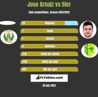 Jose Arnaiz vs Oier h2h player stats