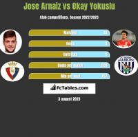 Jose Arnaiz vs Okay Yokuslu h2h player stats