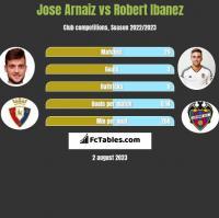 Jose Arnaiz vs Robert Ibanez h2h player stats