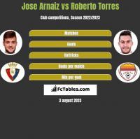 Jose Arnaiz vs Roberto Torres h2h player stats