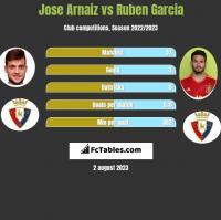 Jose Arnaiz vs Ruben Garcia h2h player stats